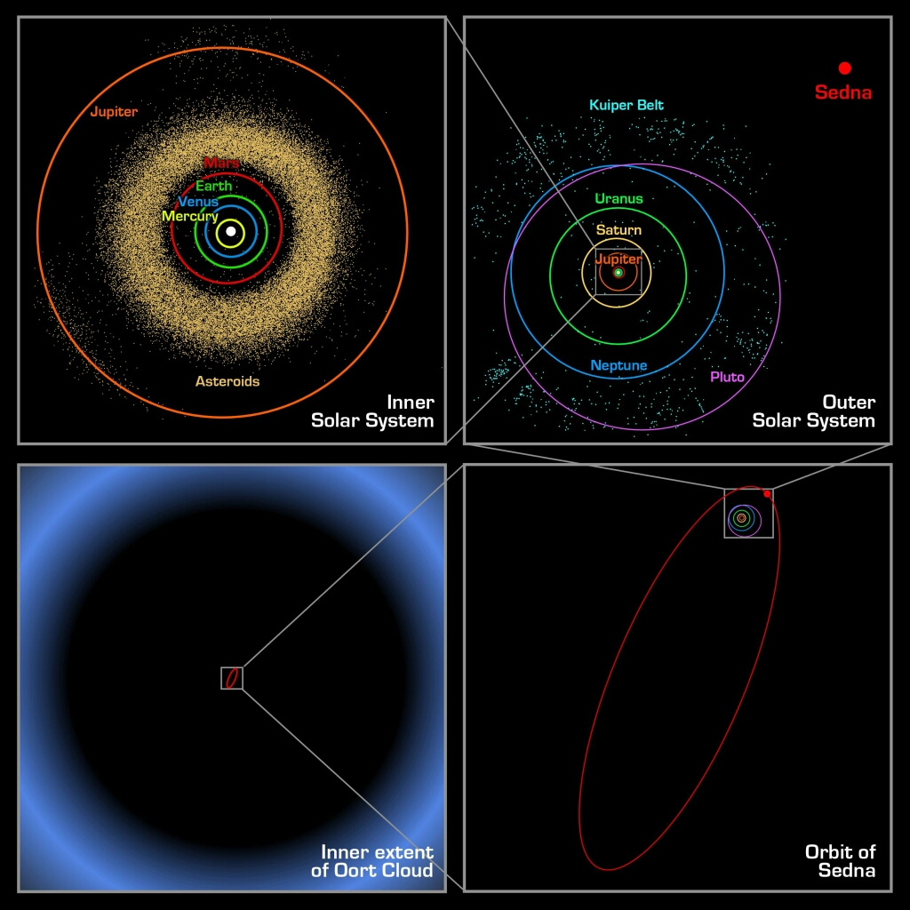 planets orbit to scale - photo #6